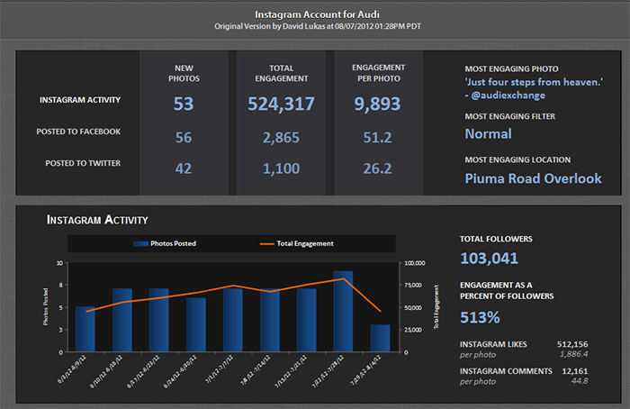 Free Instagram Analytics Tools