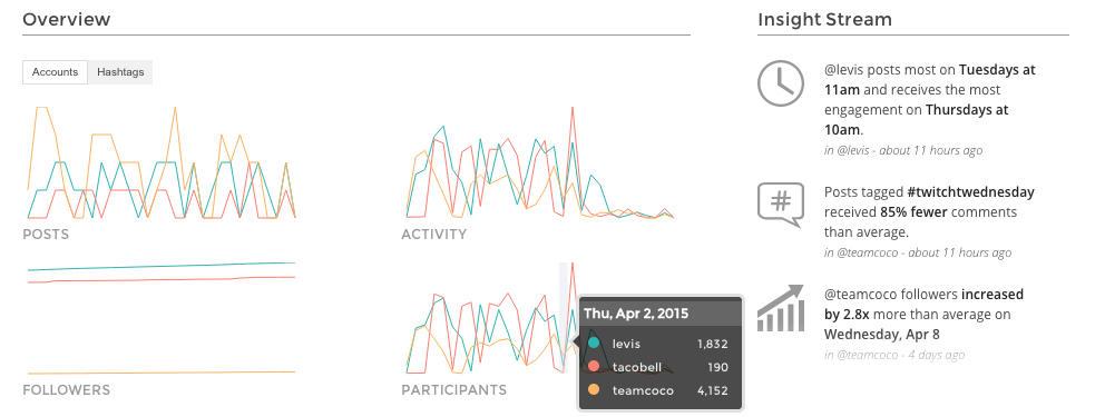 The Best Free Instagram Analytics Tools | Growth Launchpad